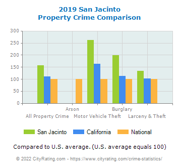 San Jacinto Property Crime vs. State and National Comparison