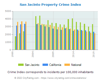 San Jacinto Property Crime vs. State and National Per Capita