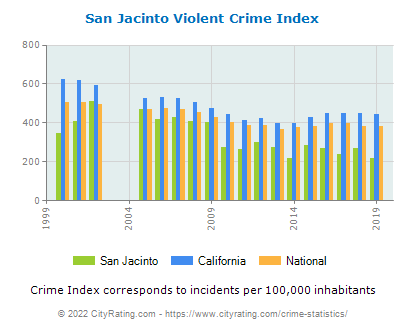 San Jacinto Violent Crime vs. State and National Per Capita