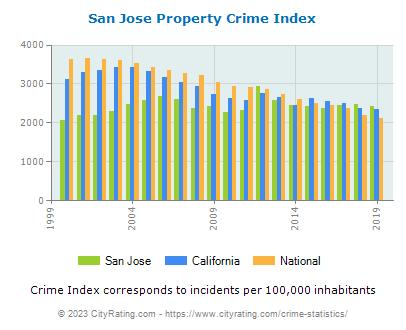 San Jose Crime Statistics: California (CA) - CityRating.com