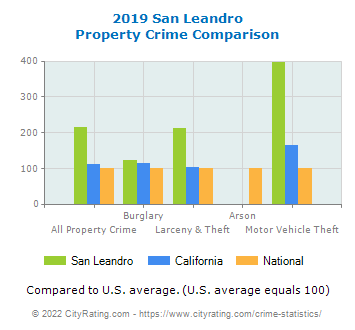San Leandro Property Crime vs. State and National Comparison
