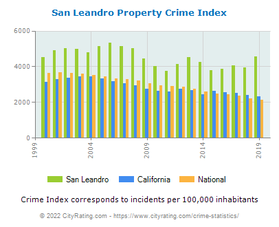 San Leandro Property Crime vs. State and National Per Capita