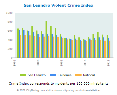 San Leandro Violent Crime vs. State and National Per Capita