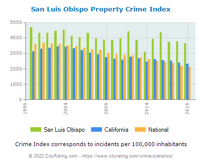 San Luis Obispo Property Crime vs. State and National Per Capita