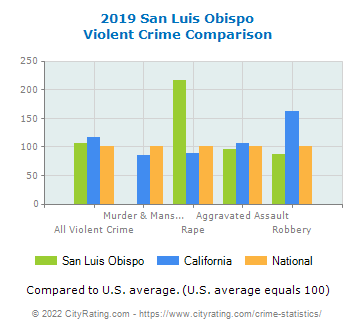 San Luis Obispo Violent Crime vs. State and National Comparison