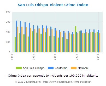 San Luis Obispo Violent Crime vs. State and National Per Capita