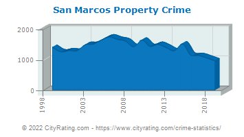 San Marcos Property Crime