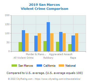 San Marcos Violent Crime vs. State and National Comparison