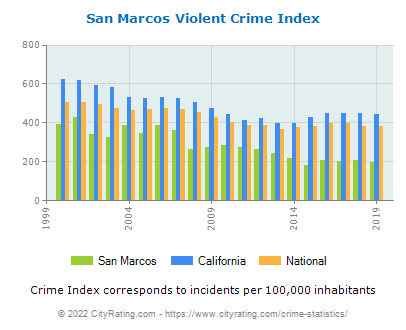 San Marcos Violent Crime vs. State and National Per Capita