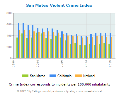 San Mateo Violent Crime vs. State and National Per Capita