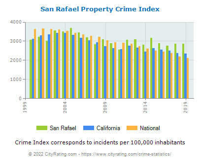 San Rafael Property Crime vs. State and National Per Capita