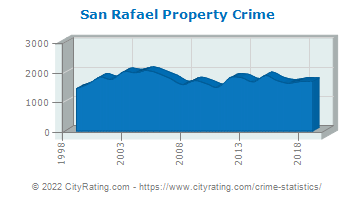 San Rafael Property Crime