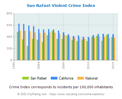 San Rafael Violent Crime vs. State and National Per Capita