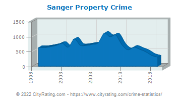 Sanger Property Crime