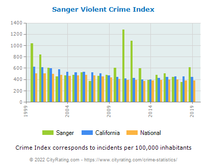 Sanger Violent Crime vs. State and National Per Capita