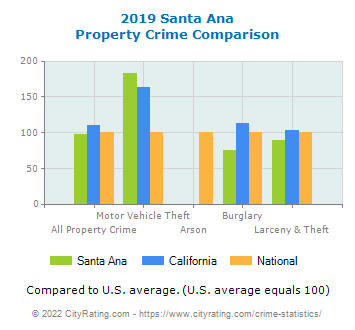 Santa Ana Property Crime vs. State and National Comparison