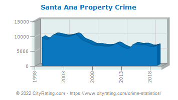 Santa Ana Property Crime