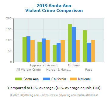 Santa Ana Violent Crime vs. State and National Comparison