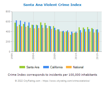Santa Ana Violent Crime vs. State and National Per Capita