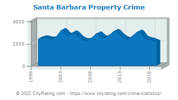 Santa Barbara Property Crime