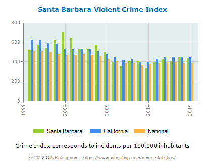 Santa Barbara Violent Crime vs. State and National Per Capita