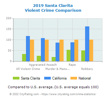 Santa Clarita Violent Crime vs. State and National Comparison