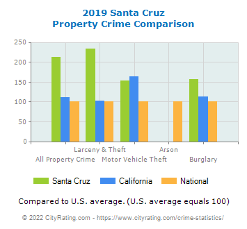 Santa Cruz Property Crime vs. State and National Comparison