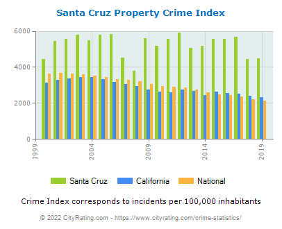 Santa Cruz Property Crime vs. State and National Per Capita