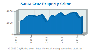 Santa Cruz Property Crime