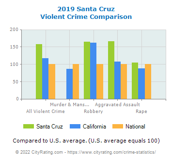 Santa Cruz Violent Crime vs. State and National Comparison