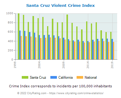Santa Cruz Violent Crime vs. State and National Per Capita