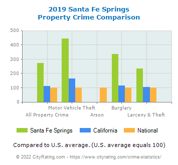Santa Fe Springs Property Crime vs. State and National Comparison