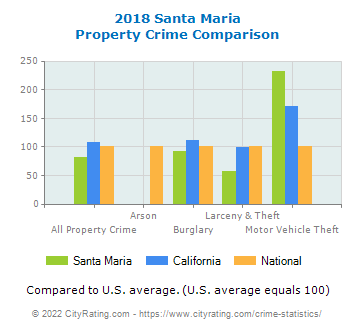Santa Maria Property Crime vs. State and National Comparison