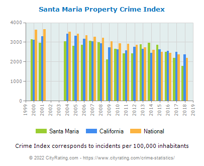 Santa Maria Property Crime vs. State and National Per Capita