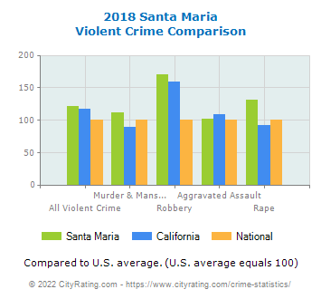 Santa Maria Violent Crime vs. State and National Comparison