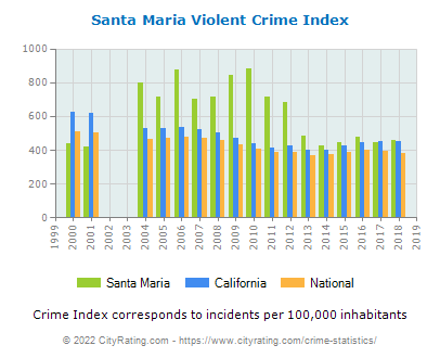 Santa Maria Violent Crime vs. State and National Per Capita