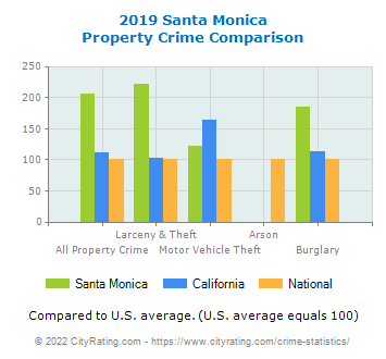 Santa Monica Property Crime vs. State and National Comparison