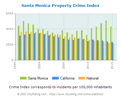 Santa Monica Property Crime vs. State and National Per Capita