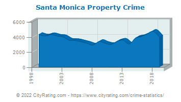 Santa Monica Property Crime