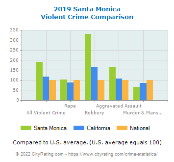 Santa Monica Violent Crime vs. State and National Comparison
