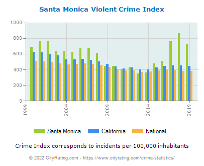 Santa Monica Violent Crime vs. State and National Per Capita