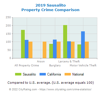 Sausalito Property Crime vs. State and National Comparison