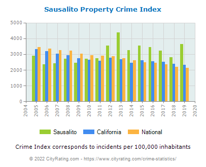 Sausalito Property Crime vs. State and National Per Capita