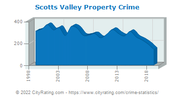 Scotts Valley Property Crime