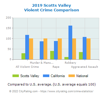 Scotts Valley Violent Crime vs. State and National Comparison