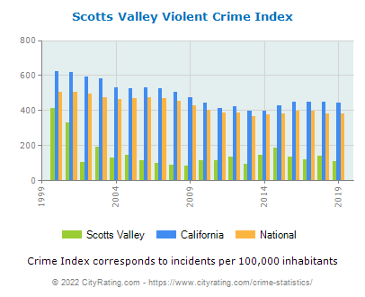 Scotts Valley Violent Crime vs. State and National Per Capita