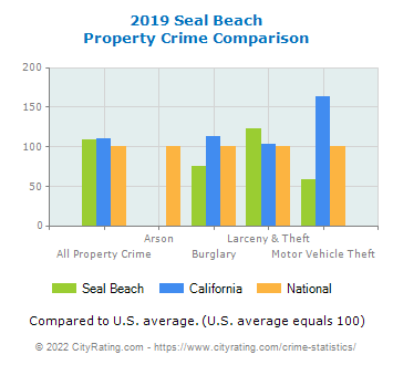 Seal Beach Property Crime vs. State and National Comparison