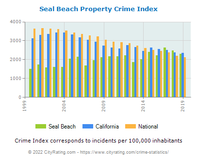 Seal Beach Property Crime vs. State and National Per Capita