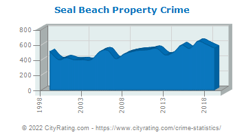 Seal Beach Property Crime