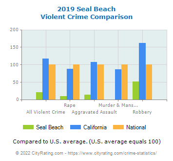Seal Beach Violent Crime vs. State and National Comparison